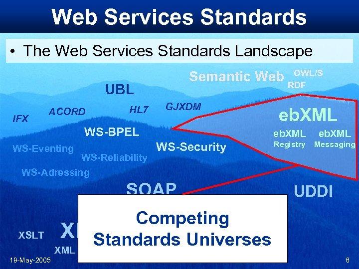 Web Services Standards • The Web Services Standards Landscape Semantic Web UBL IFX ACORD