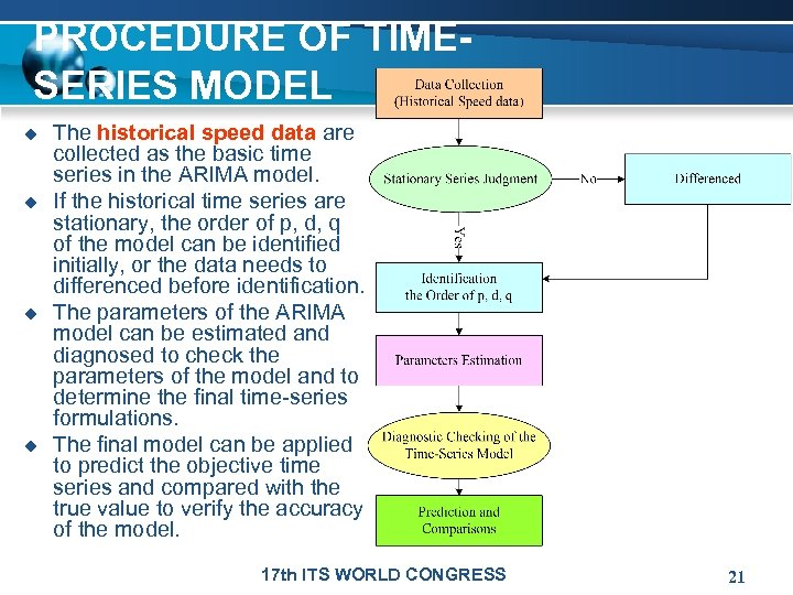 PROCEDURE OF TIMESERIES MODEL u u The historical speed data are collected as the