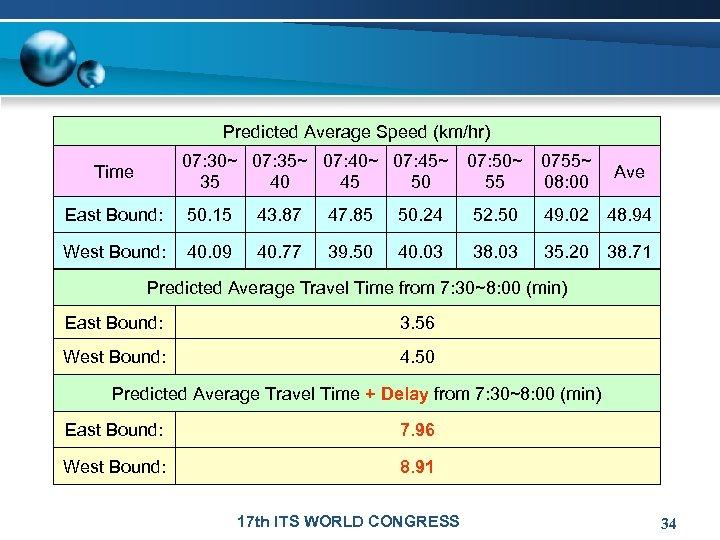 Predicted Average Speed (km/hr) 07: 30~ 07: 35~ 07: 40~ 07: 45~ 35 40