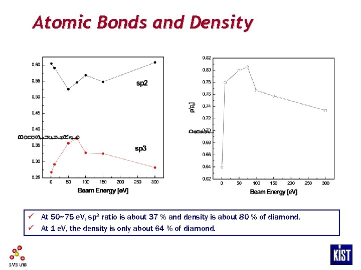 Atomic Bonds and Density ü At 50~75 e. V, sp 3 ratio is about