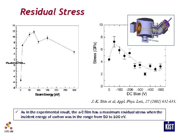 Residual Stress J. -K. Shin et al, Appl. Phys. Lett. , 27 (2001) 631