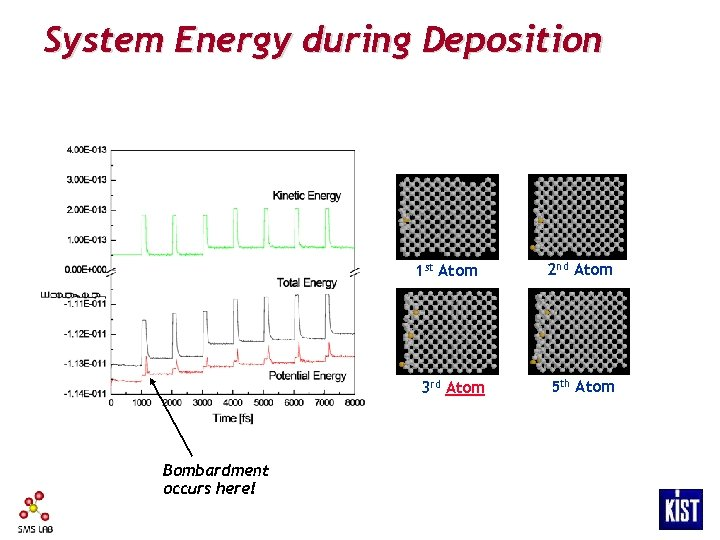 System Energy during Deposition 1 st Atom 3 rd Atom Bombardment occurs here! 2