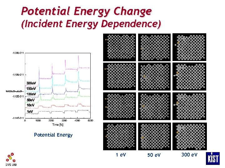 Potential Energy Change (Incident Energy Dependence) Potential Energy 1 e. V 50 e. V