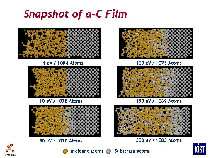 Snapshot of a-C Film 1 e. V / 1084 Atoms 100 e. V /