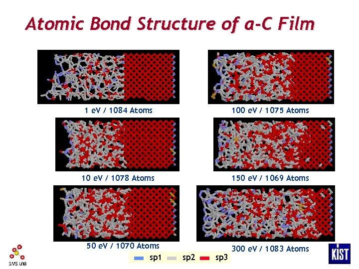 Atomic Bond Structure of a-C Film 1 e. V / 1084 Atoms 100 e.