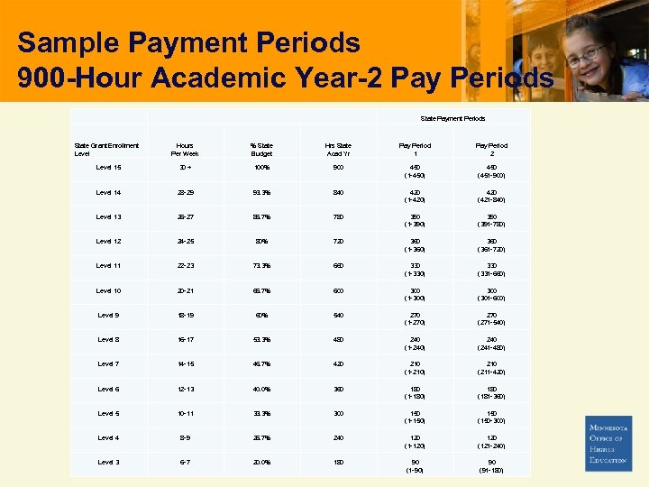 Sample Payment Periods 900 -Hour Academic Year-2 Pay Periods State Grant Enrollment Level 15