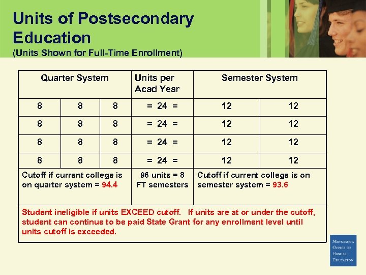 Units of Postsecondary Education (Units Shown for Full-Time Enrollment) Quarter System Units per Acad