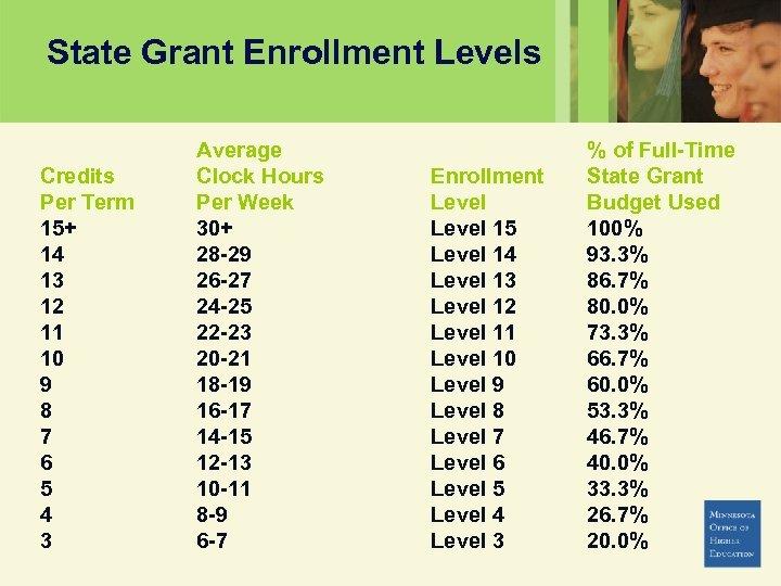State Grant Enrollment Levels Credits Per Term 15+ 14 13 12 11 10 9