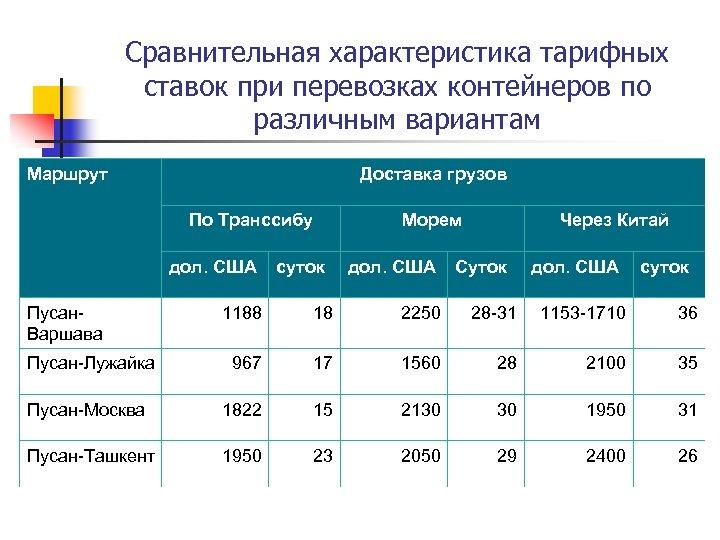 Сравнительная характеристика тарифных ставок при перевозках контейнеров по различным вариантам Маршрут Доставка грузов По