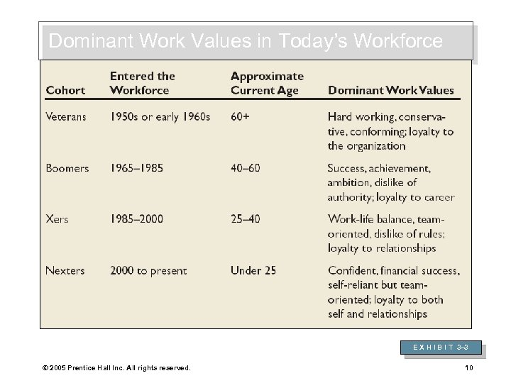 Dominant Work Values in Today's Workforce E X H I B I T 3–