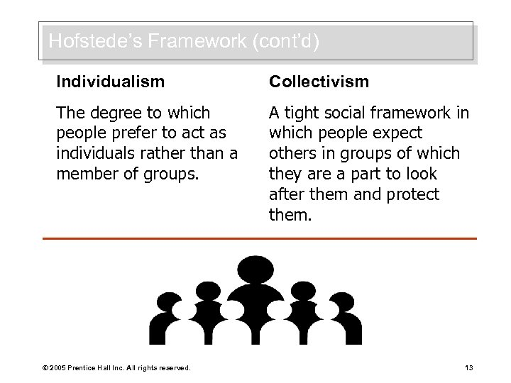 Hofstede's Framework (cont'd) Individualism Collectivism The degree to which people prefer to act as