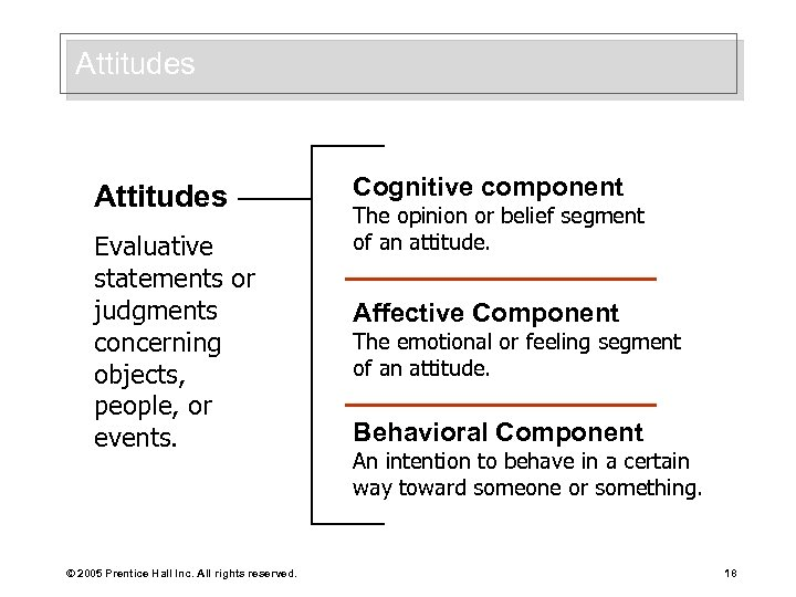 Attitudes Evaluative statements or judgments concerning objects, people, or events. © 2005 Prentice Hall