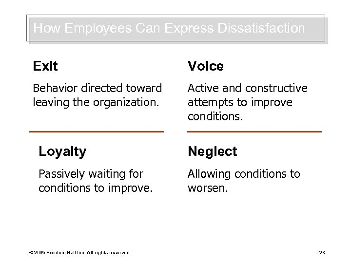 How Employees Can Express Dissatisfaction Exit Voice Behavior directed toward leaving the organization. Active