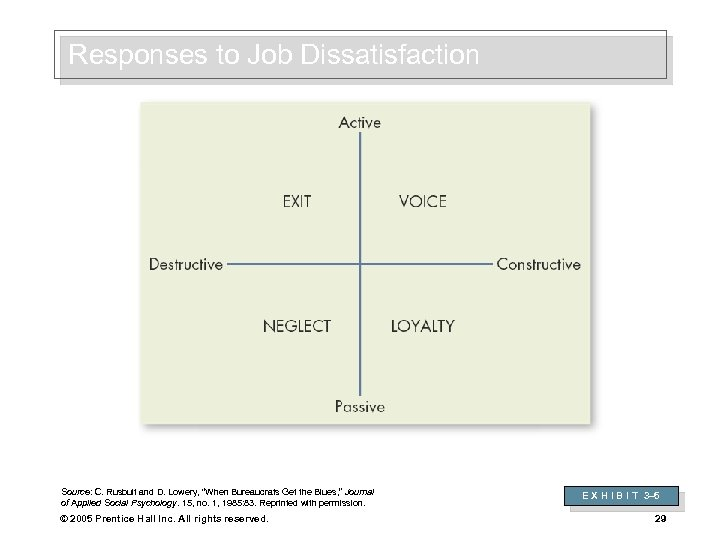 "Responses to Job Dissatisfaction Source: C. Rusbult and D. Lowery, ""When Bureaucrats Get the"