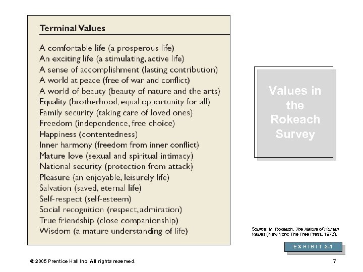 Values in the Rokeach Survey Source: M. Rokeach, The Nature of Human Values (New