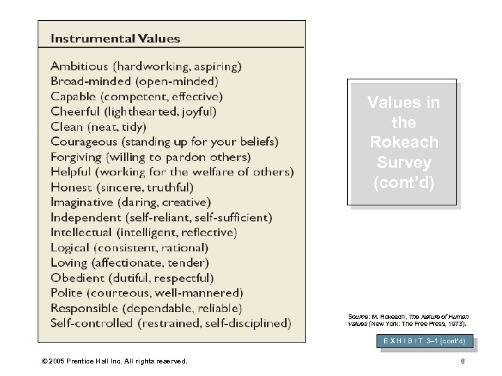 Values in the Rokeach Survey (cont'd) Source: M. Rokeach, The Nature of Human Values