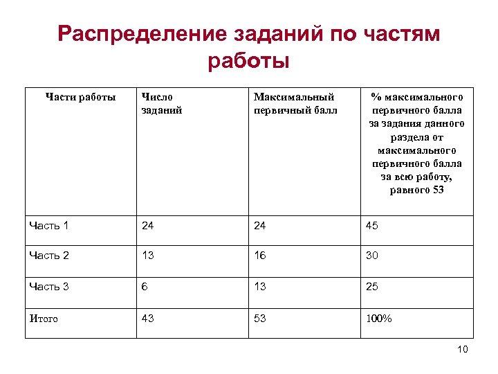 Распределение заданий по частям работы Части работы Число заданий Максимальный первичный балл % максимального
