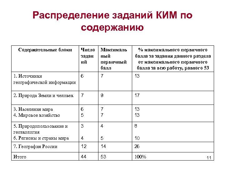 Распределение заданий КИМ по содержанию Содержательные блоки Число задан ий Максималь ный первичный балл