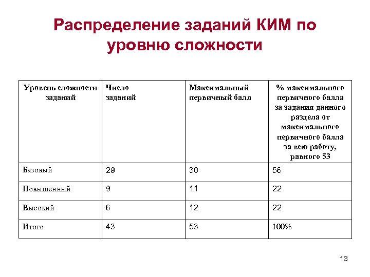 Распределение заданий КИМ по уровню сложности Уровень сложности заданий Число заданий Максимальный первичный балл