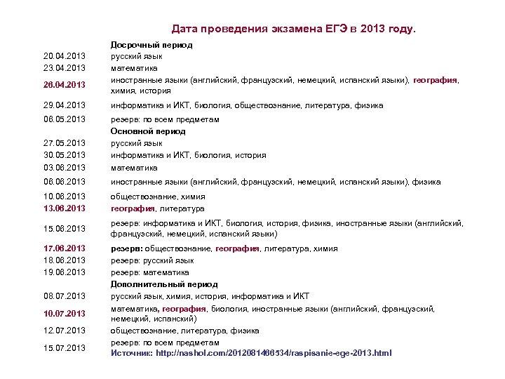 Дата проведения экзамена ЕГЭ в 2013 году. 20. 04. 2013 23. 04. 2013 26.