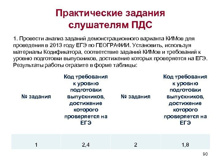 Практические задания слушателям ПДС 1. Провести анализ заданий демонстрационного варианта КИМов для проведения в