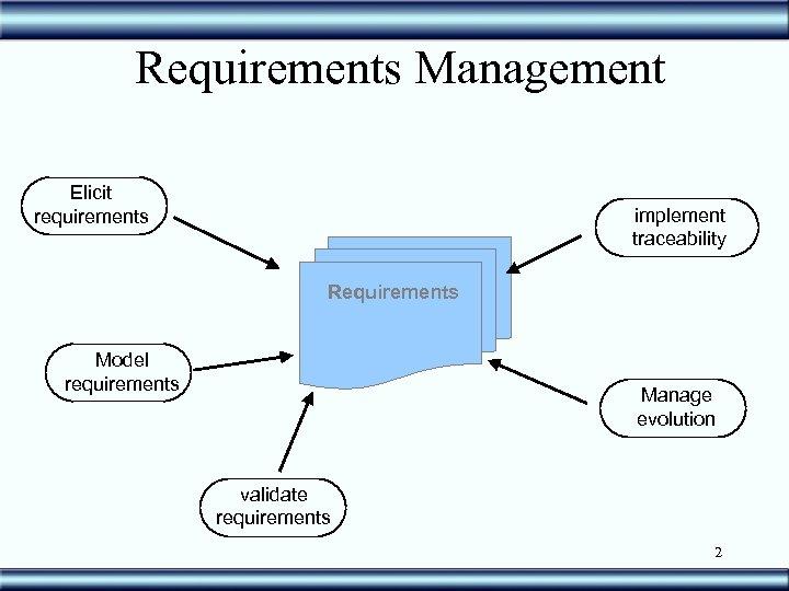 Requirements Management Elicit requirements implement traceability Requirements Model requirements Manage evolution validate requirements 2