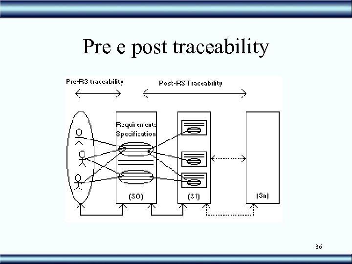 Pre e post traceability 36