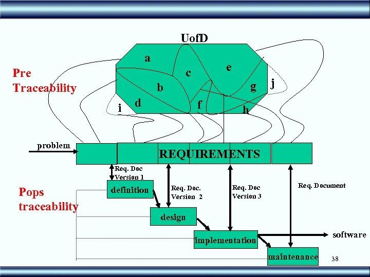 Uof. D a e c Pre Traceability g b i d problem f j