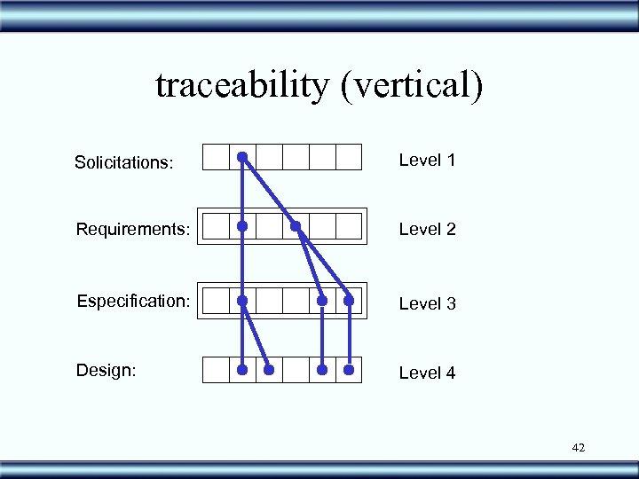 traceability (vertical) Solicitations: Level 1 Requirements: Level 2 Especification: Level 3 Design: Level 4