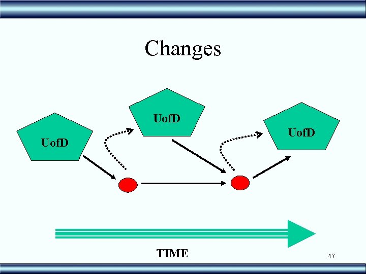 Changes Uof. D TIME 47