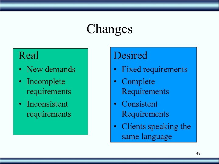 Changes Real Desired • New demands • Incomplete requirements • Inconsistent requirements • Fixed