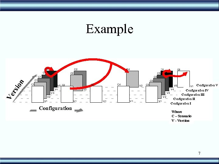 rsi on Example Ve Configuration V Configuration IV Configuration III Configuration I Where C