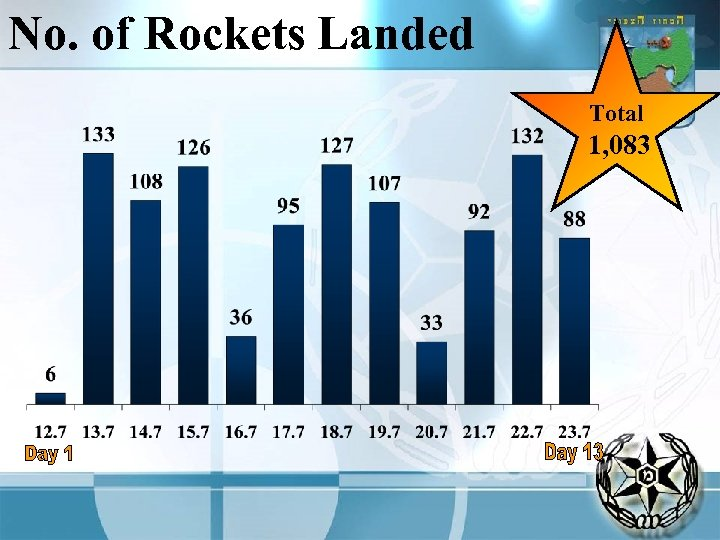 No. of Rockets Landed Total 1, 083