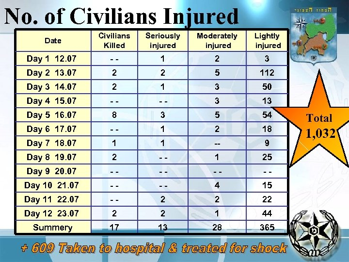 No. of Civilians Injured Date Civilians Killed Seriously injured Moderately injured Lightly injured Day