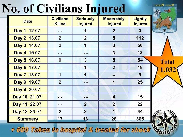 No. of Civilians Injured Date Civilians Killed Seriously injured Moderately injured Lightly injured Day