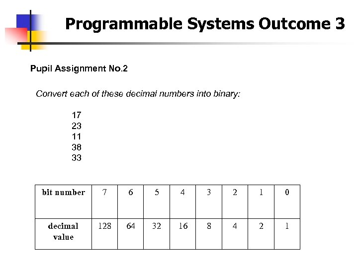 Programmable Systems Outcome 3 Pupil Assignment No. 2 Convert each of these decimal numbers