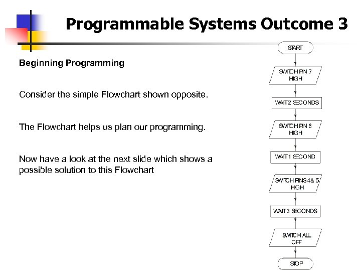 Programmable Systems Outcome 3 Beginning Programming Consider the simple Flowchart shown opposite. The Flowchart