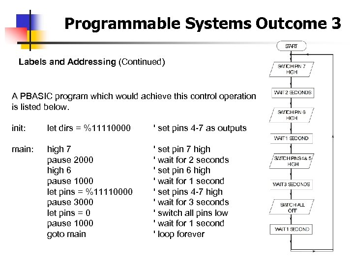 Programmable Systems Outcome 3 Labels and Addressing (Continued) A PBASIC program which would achieve