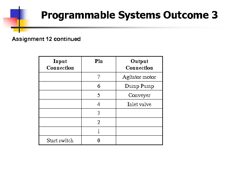 Programmable Systems Outcome 3 Assignment 12 continued Input Connection Pin Output Connection 7 Agitator