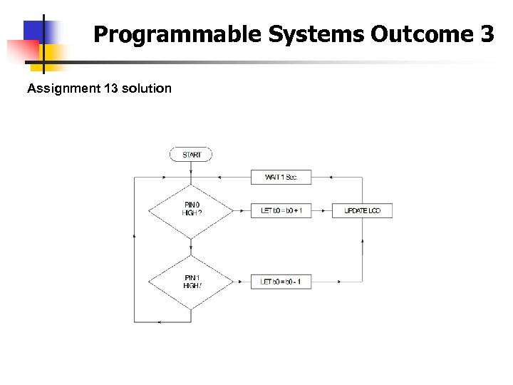 Programmable Systems Outcome 3 Assignment 13 solution