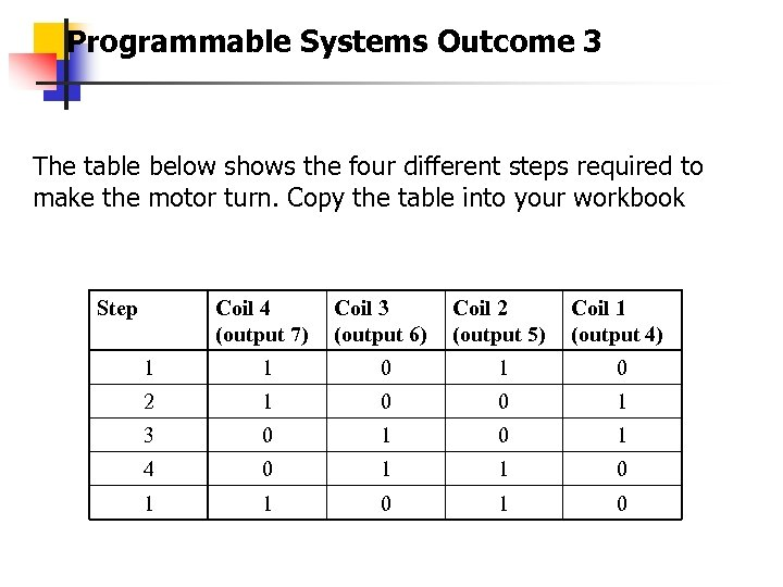 Programmable Systems Outcome 3 The table below shows the four different steps required to