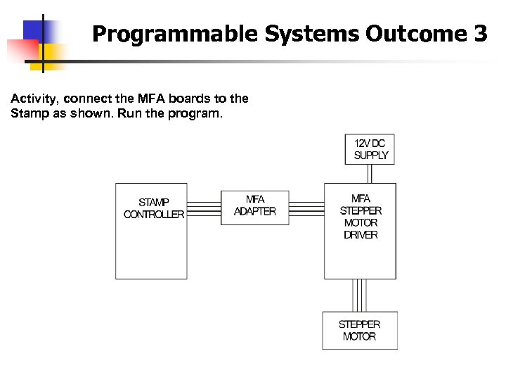 Programmable Systems Outcome 3 Activity, connect the MFA boards to the Stamp as shown.