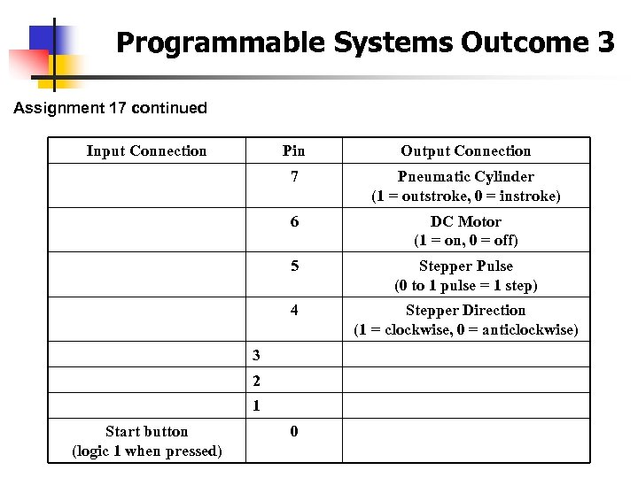 Programmable Systems Outcome 3 Assignment 17 continued Input Connection Pin Output Connection 7 Pneumatic