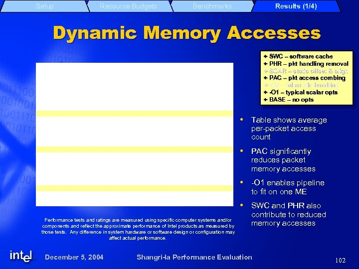 Setup Resource Budgets Benchmarks Results (1/4) Dynamic Memory Accesses + SWC – software cache