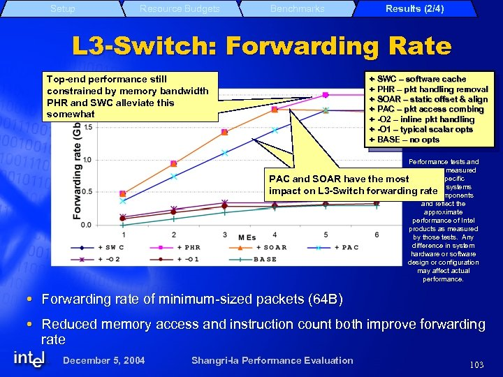 Setup Resource Budgets Benchmarks Results (2/4) L 3 -Switch: Forwarding Rate Top-end performance still