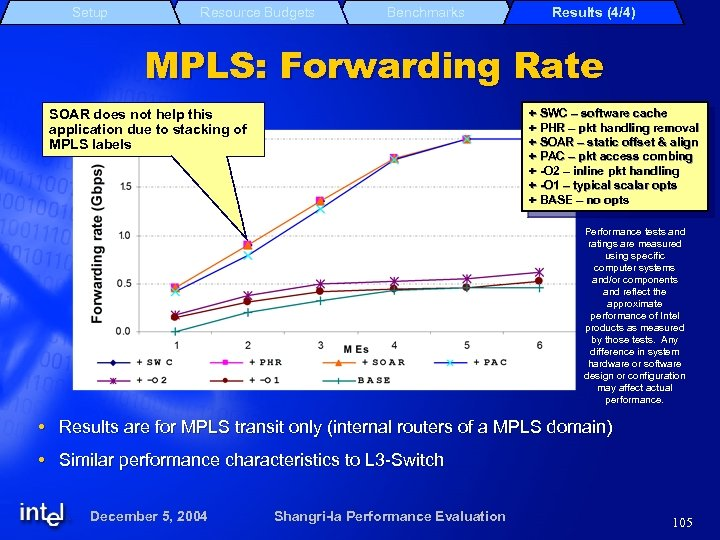Setup Resource Budgets Benchmarks Results (4/4) MPLS: Forwarding Rate SOAR does not help this