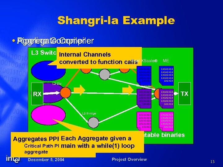 Shangri-la Example Aggregate Compiler Pipeline Compiler L 3 Switch. Internal Channels L 3 Fwdr