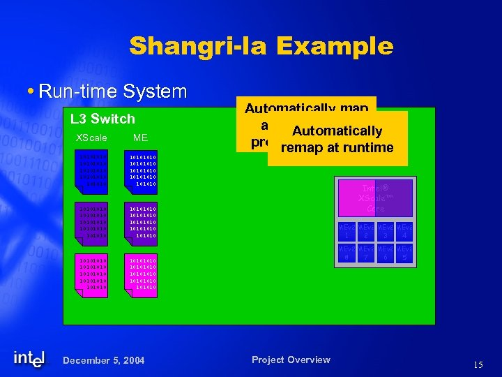 Shangri-la Example Run-time System L 3 Switch XScale ME 10101010 10101010 10101010 10101010 Automatically