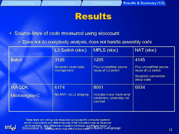 Hardware Model Domain Features C Restrictions Results & Summary (1/3) Results Source-lines of code