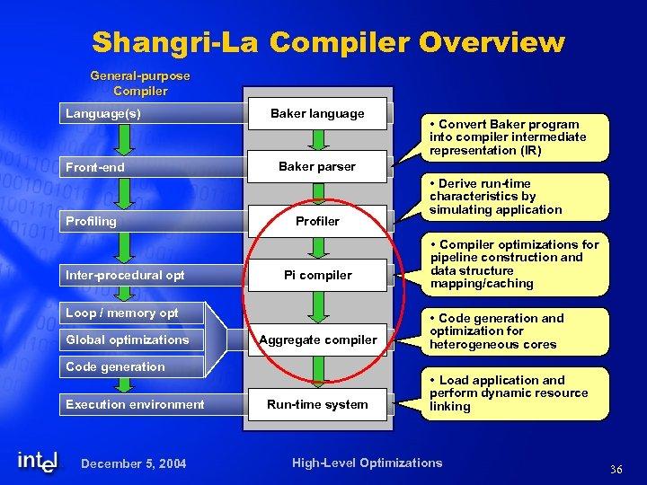 Shangri-La Compiler Overview General-purpose Compiler Language(s) Front-end Profiling Inter-procedural opt Baker language Baker parser